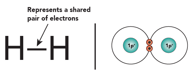 Basic Chemistry Tutorial 5: Covalent Bonds ... H2 Structural Formula