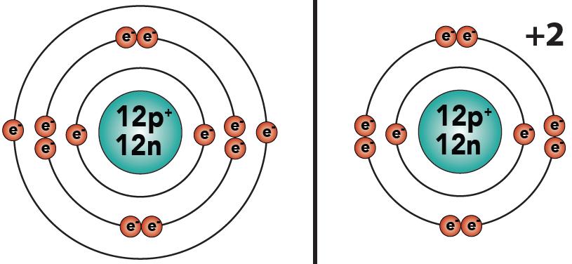Electron Dot Diagram Magnesium Wire Data Schema