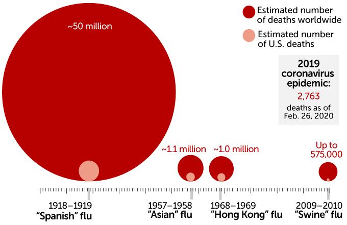 العدد التقديري للأشخاص الذين قتلوا في أوبئة الأنفلونزا ، 1900-2010- المصدر منظمة الصحة العالمية