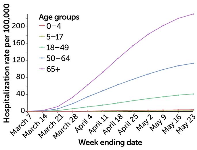U.S. COVID-19 hospitalizations by age group