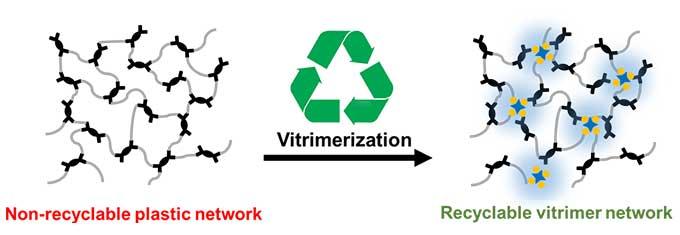a diagram showing vitrimerization