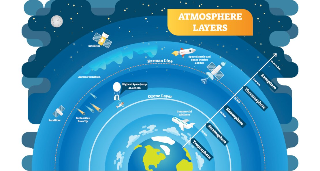 a diagram showing the layers of the atmosphere