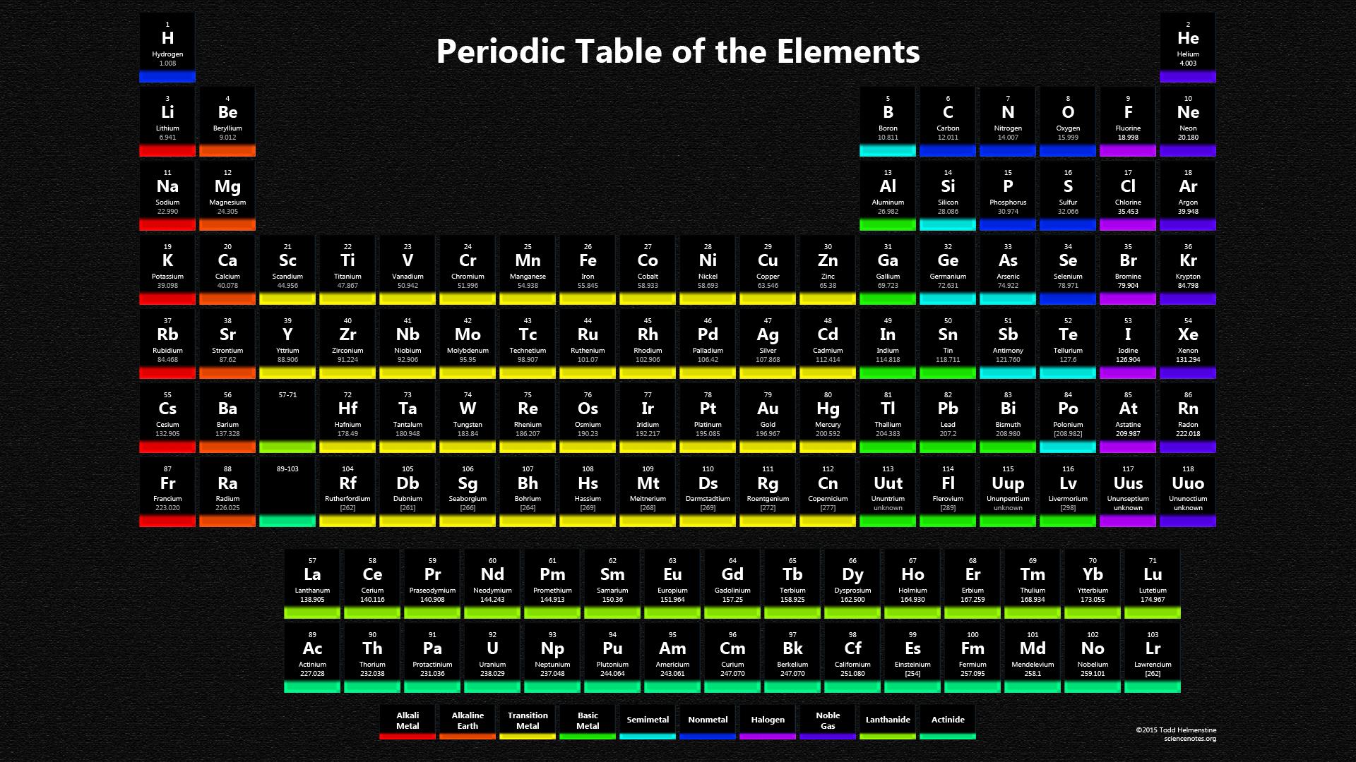 Dark Periodic Table Wallpaper