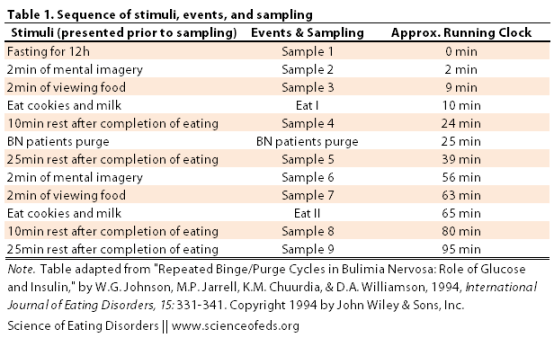 Johnson - 1994 - Table 1 adapted