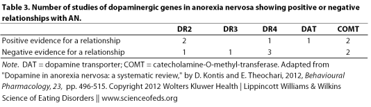 Dopamine and Anorexia Nervosa: Tackling the Myths – Part III