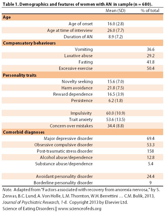 Zerwas - 2013 - Table 1