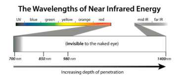 Near Infrared Light - Science of Light