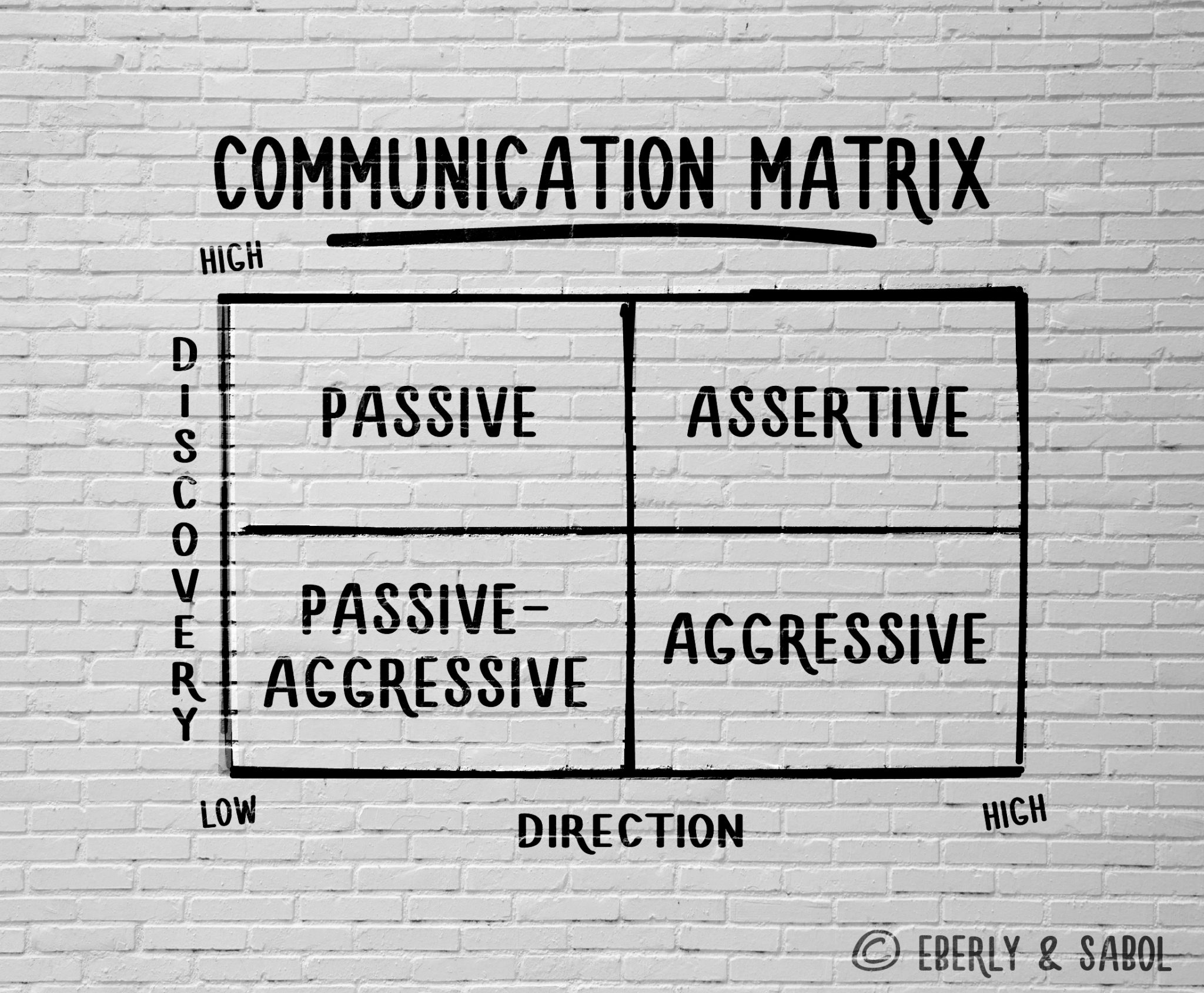 The Communication Matrix