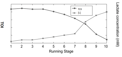 Measuring Lactate Threshold without being pricked? BSX Insight – Science of Running 2