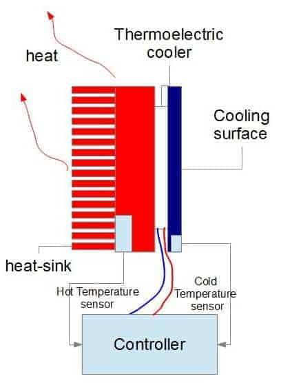 thermoelectric_cooling_application