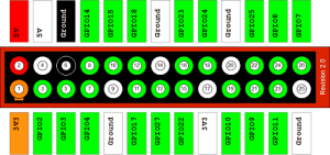 raspberry pi model b gpio header