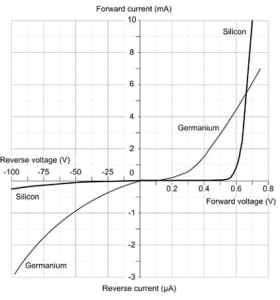 silicon_diode_vs_germanium