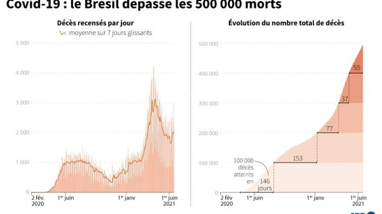 Virus: assouplissements en France et au Japon, 500.000 morts au Brésil