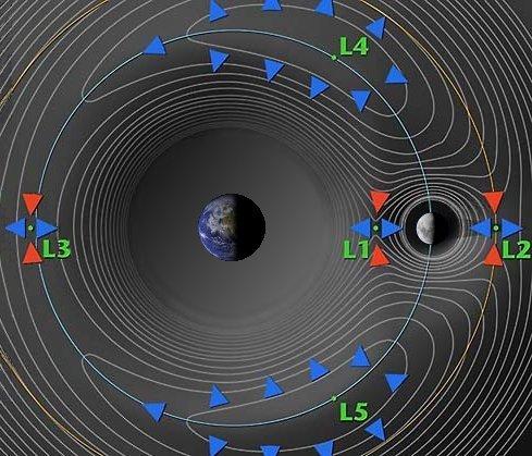 De lagrangepunten. Lagrangepunt 2 ziet u helemaal rechts. Afbeelding: NASA.