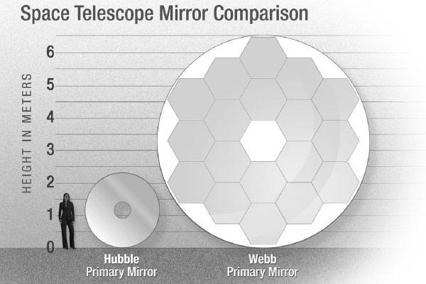 De spiegel van Hubble is aanzienlijk kleiner dan de spiegel van Webb. Afbeelding: NASA.