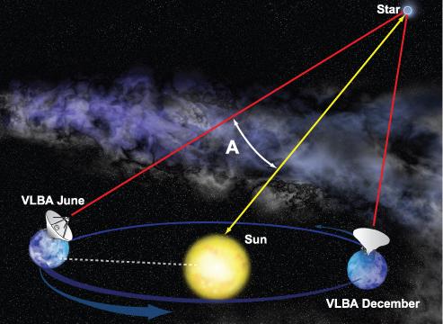 Trigonometrie bepaalt de afstand tot een ster of ander object door de kleine verandering van positie te meten gezien vanuit de tegenovergestelde 'uiteinden' van de aardbaan. Afbeelding: Bill Saxton, NRAO/AUI/NSF.