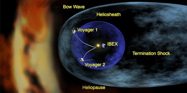 Een artistieke impressie van de heliosfeer: een bubbel in de ruimte die ontstaat door de zonnewind en het magnetisch veld van de zon. Afbeelding: NASA.