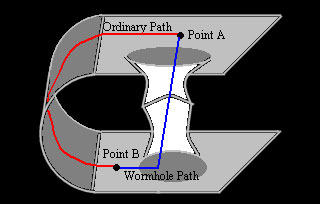 wormgat