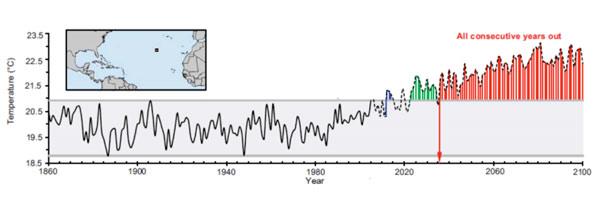 Het gebied op de kaart heeft vanaf 2023 elf opeenvolgende jaren te maken met gemiddelde jaarlijkse temperaturen die boven de extremen in de periode 1860-2005 liggen. Na 2036 zijn die temperaturen de norm geworden. Afbeelding: University of Hawai'i.