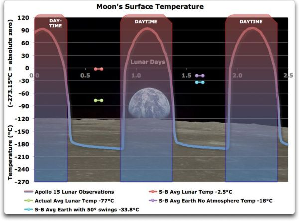 temperatuur-maan