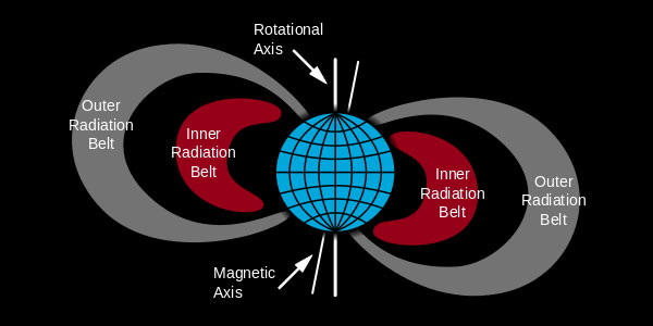 stralingsgordel