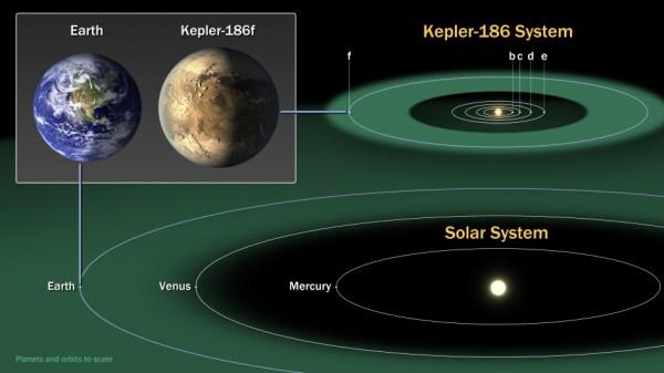 Een vergelijking van ons eigen zonnestelsel en het zonnestelsel van Kepler 186F.