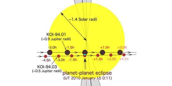 De planeet-planeet eclips van 2010 (ontdekt in 2012). Afbeelding: Kento Masuda.