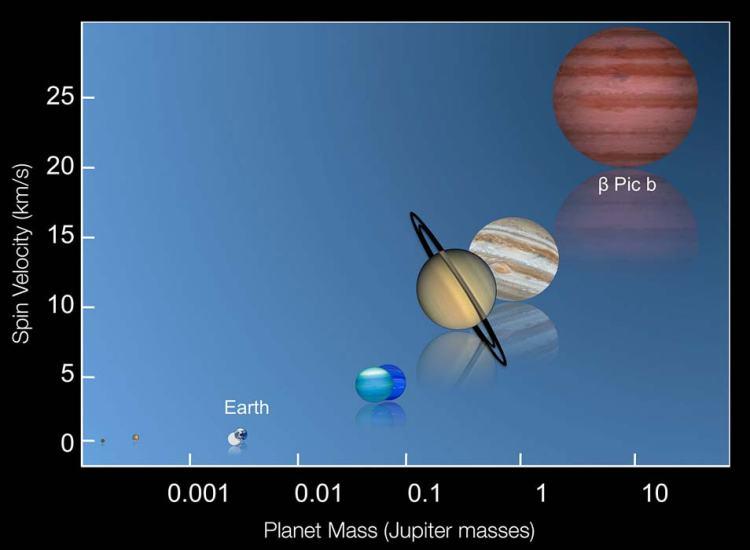 De rotatiesnelheden van planeten in ons zonnestelsel en Bèta Pictoris b, afgezet tegen hun massa. De grafiek laat duidelijk zien dat planeten naarmate ze zwaarder worden ook sneller gaan draaien. Afbeelding: ESO / I. Snellen (Leiden University).