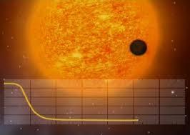 Een dipje in het licht van een ster kan wijzen op een planeetovergang. De exoplaneet blokkeert een deel van het licht.