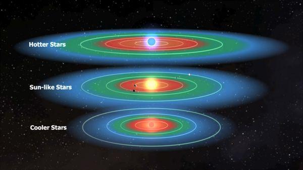 De leefbare zone rondom een ster is het groene gebied. Zoals je ziet is de leefbare zone van een grote ster verder verwijderd dan de leefbare zone van een kleinere ster. De aarde bevindt zich in de leefbare zone van de zon (Goldilocks zone), terwijl Venus net in de rode zone zit en Mars deel uitmaakt van de blauwe zone.