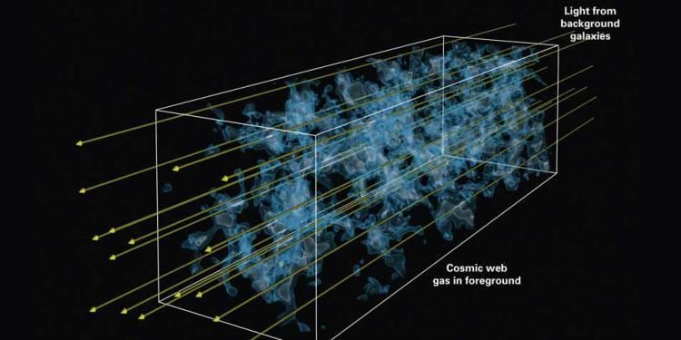 Deze artistieke impressie laat zien hoe onderzoekers een afgelegen deel van het universum in kaart brachten. Het is een beetje te vergelijken met de werking van een CT-scan. Hierbij wordt een 3D-beeld gemaakt van het menselijk lichaam door röntgenstraling door het lichaam te zenden. In dit geval kijken onderzoekers hoe licht dat afkomstig is van verre sterrenstelsels en zich richting de aarde haast op tussenliggend materiaal stuit. Afbeelding: Khee-Gan Lee (MPIA) & Casey Stark (UC Berkeley).