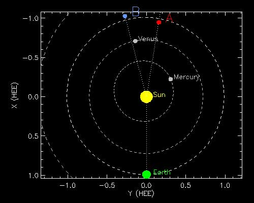 De huidige locatie van de twee STEREO-sondes ten opzichte van de zon en de aarde. Beide sondes draaien rond de zon zoals de aarde dat doet. Alleen doet de één dat ietsje dichter bij de zon en de ander doet het ietsje verder weg van de zon. Als gevolg daarvan is de één ietsje sneller dan de aarde. En de ander ietsje langzamer dan de aarde. Zo kan een situatie ontstaan waarin de twee ruimtesondes zich aan precies de andere kant van de zon bevinden dan de aarde. Daardoor wordt communicatie tussen de aarde en de sondes lastig en daar moeten de twee STEREO-ruimtevaartuigen op worden voorbereid. Afbeelding: NASA.