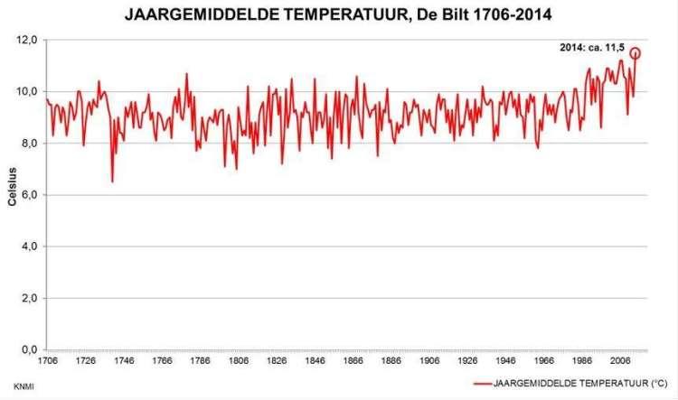Jaargemiddelde temperatuur sinds 1706.