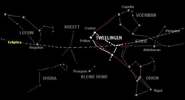 Het sterrenbeeld Tweelingen is te herkennen aan twee heldere sterren: Castor en Pollux. Deze bevinden zich dicht bij elkaar. Weet je het sterrenbeeld Orion te vinden? Gebruik dan deze kaart om Tweelingen te vinden!