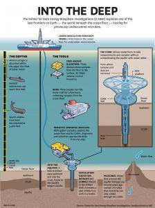 Een infographic van hoe de boor werkt. Klik op de afbeelding voor een vergroting.