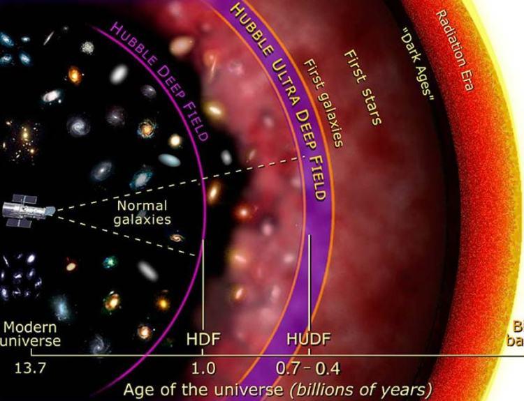 Hubble kan terug in de tijd kijken. Afbeelding: NASA.