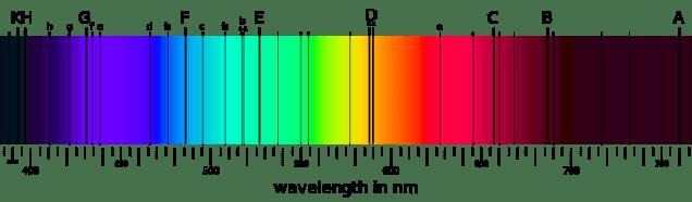 Absorptielijnen in het spectrum van sterlicht.