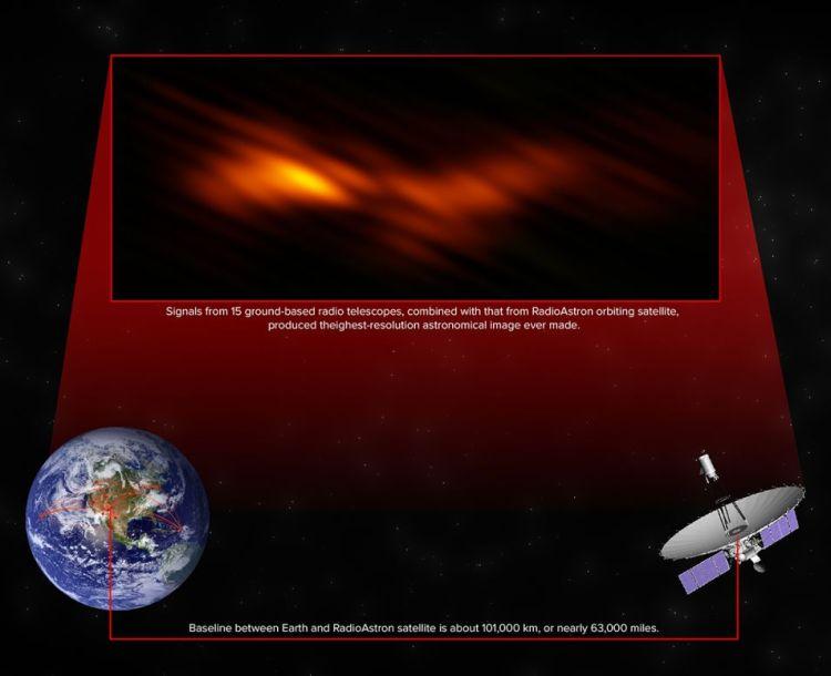 Nog nooit is in de astronomie zo'n scherpe afbeelding gemaakt. Afbeelding: Gomez, et al. / Bill Saxton / NRAO / AUI / NSF.