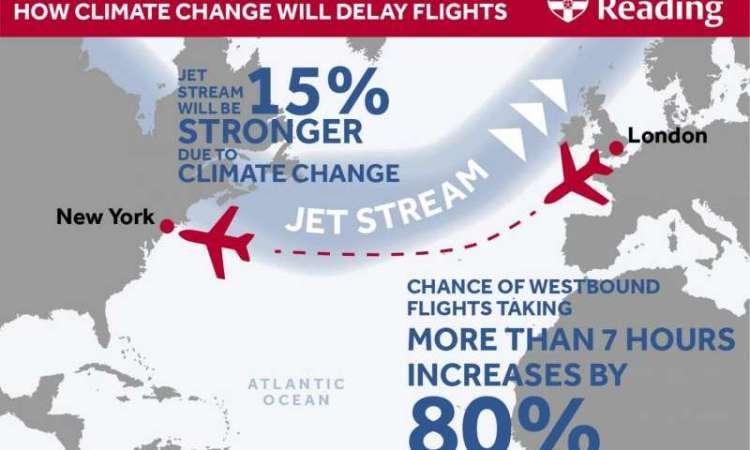 De impact van klimaatverandering op de luchtvaart. credits: Universiteit van Reading