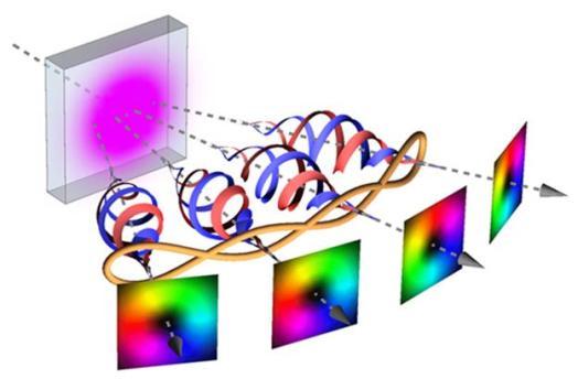 Vier verstrengelde fotonen ontstaan nadat onderzoekers laserpulsen door een kristal jagen.