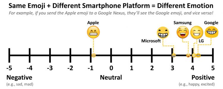 verschillende platformen