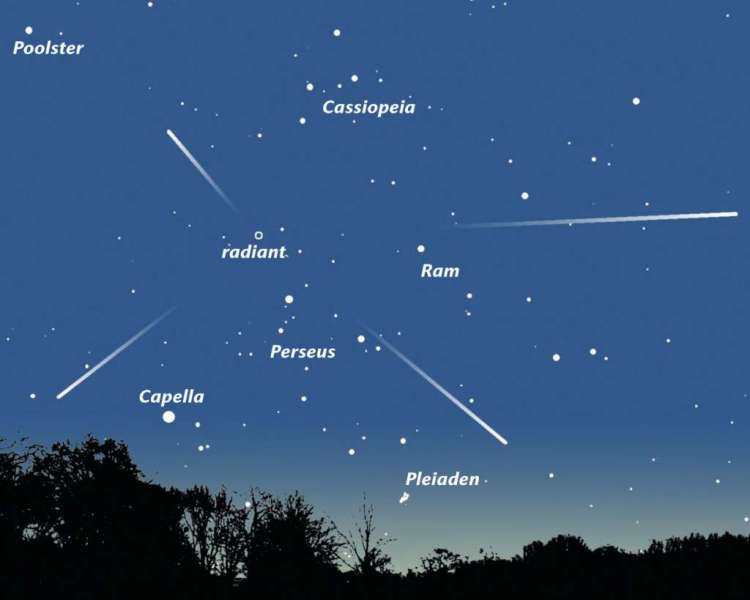De meteoren lijken uit het sterrenbeeld Perseus te komen. Daar is ook hun naam van afgeleid.