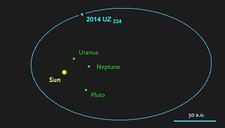 De baan van 2014 UZ224. Afbeelding: NASA / JPL / Horizons (via Skyandtelescope.com).