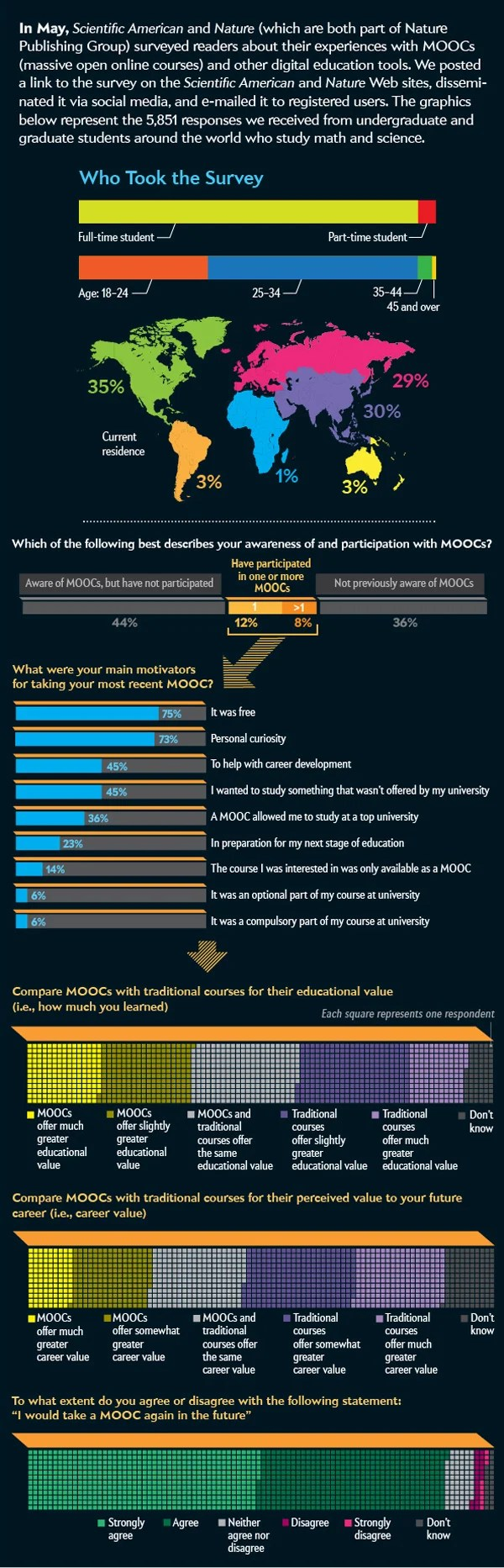 Slightly larger percentages said they would take a mooc in the future and would recommend moocs to others