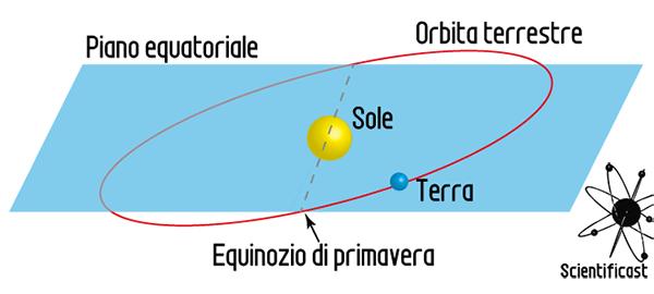 Eclittica-Equatore