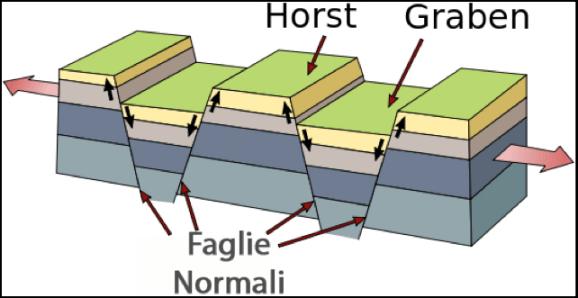 """Figura 2: Schema tettonica ad """"Horst e Graben"""""""