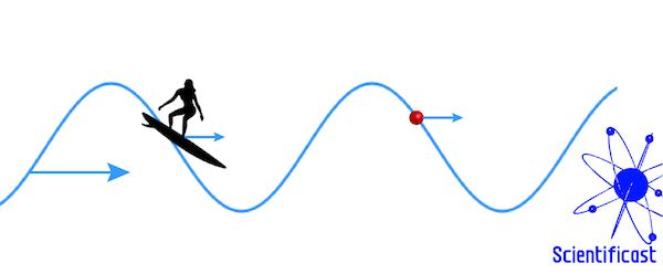 Il principio del surfista: una particella carica in fase con un'onda elettromagnetica viaggiante viene accelerata dall'onda stessa, come un surfista viene spinto dalle onde del mare.