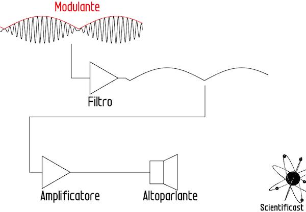 Attraverso un filtro si può estrarre la modulante (in rosso) che poi, opportunamente amplificata, viene mandata ad un altoparlante.