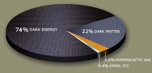 Stima della distribuzione di massa-energia nell'Universo. L'energia oscura e la materia oscura dominano sulla materia conosciuta. Fonte Wikipedia