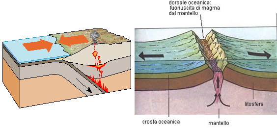 """A sinistra: zona di subduzione, in cui una placca viene spinta al di sotto di un'altra e si fonde alle temperature del mantello. Fonte Wikipedia. A destra: una dorsale medio-oceanica, in cui la lava emerge e si solidifica """"rinnovando"""" la crosta terrestre. Fonte Focusky"""